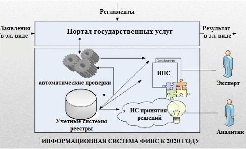 Развитие информационной системы ФИПС