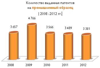 Промышленные образцы: статистика и факты